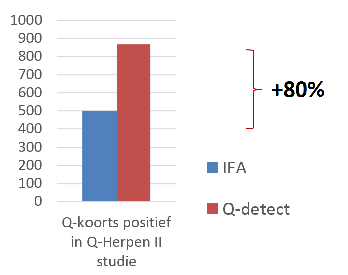 grafiek Q-detect en IFA